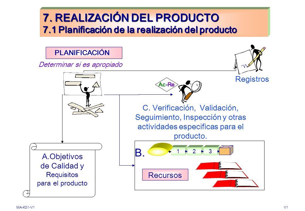 MA-K01-V1V1 7. REALIZACIÓN DEL PRODUCTO 7.1 Planificación de la realización del producto (4.2.3. 1994) Procesos relacionados con clientes Control de e