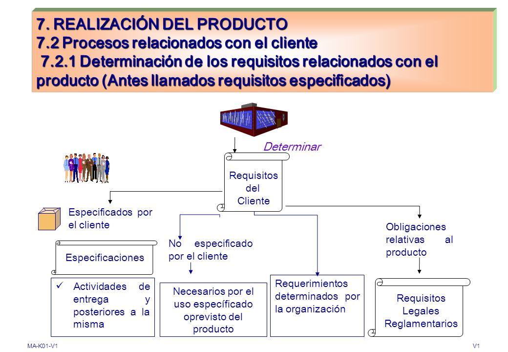 MA-K01-V1V1 7. REALIZACIÓN DEL PRODUCTO 7.1 Planificación de la realización del producto PLANIFICACIÓN Determinar si es apropiado A.Objetivos de Calid