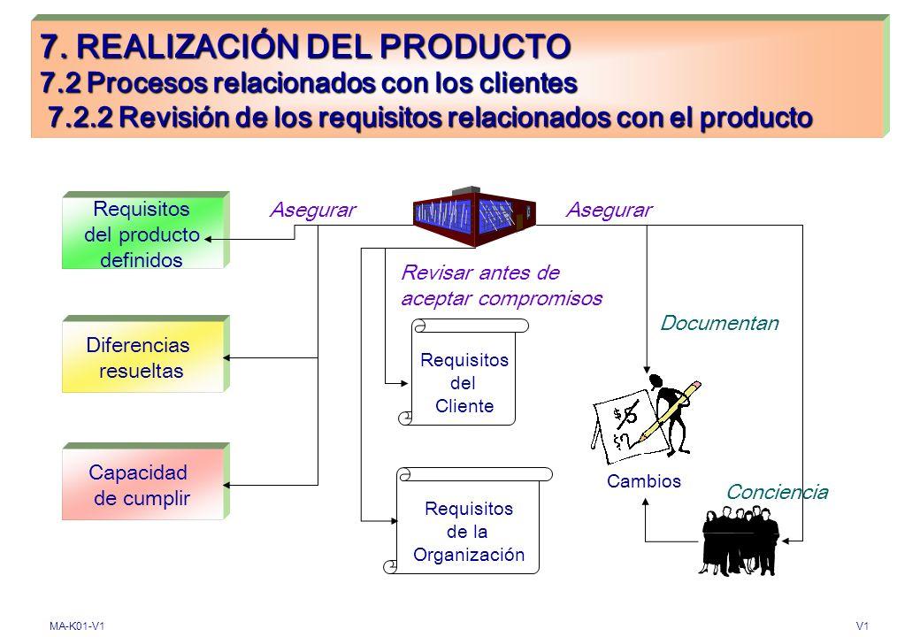 MA-K01-V1V1 7. REALIZACIÓN DEL PRODUCTO 7.2 Procesos relacionados con el cliente 7.2.1 Determinación de los requisitos relacionados con el producto (A