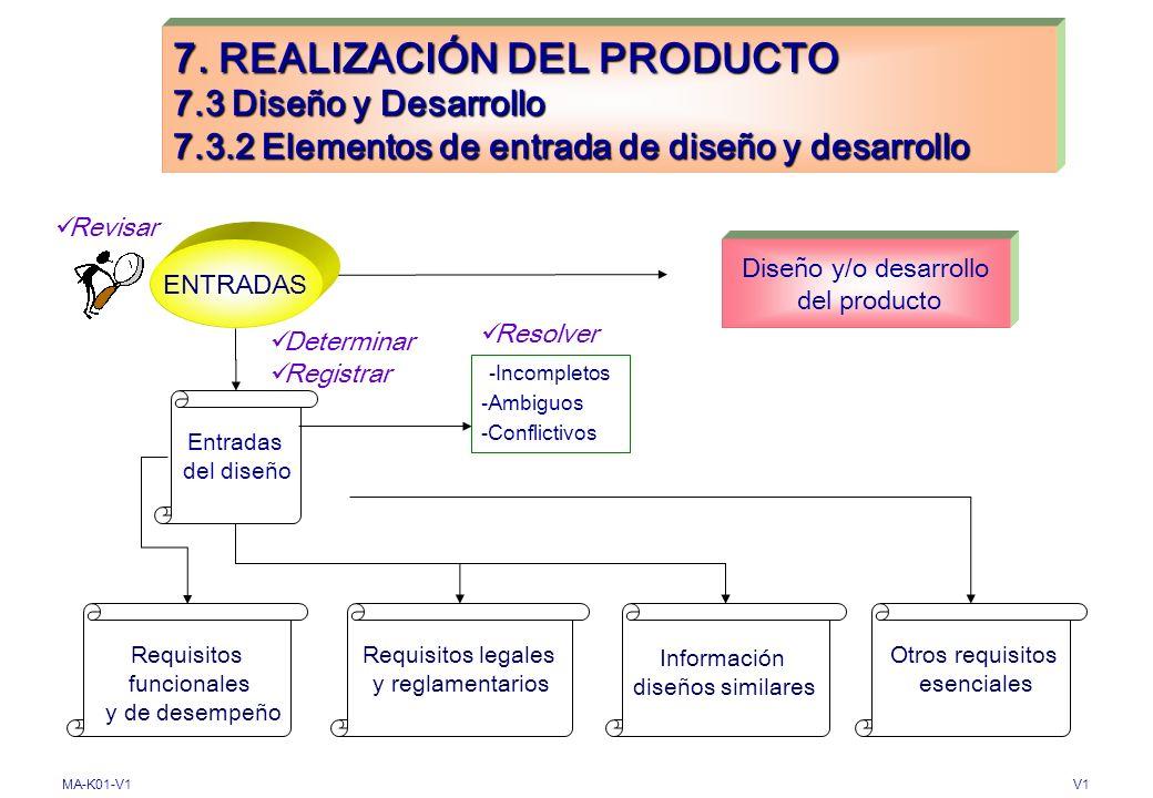 MA-K01-V1V1 7. REALIZACIÓN DEL PRODUCTO 7.2 Procesos relacionados con los clientes 7.2.3 Comunicación con el cliente Determinar Implementar DISPOSICIO