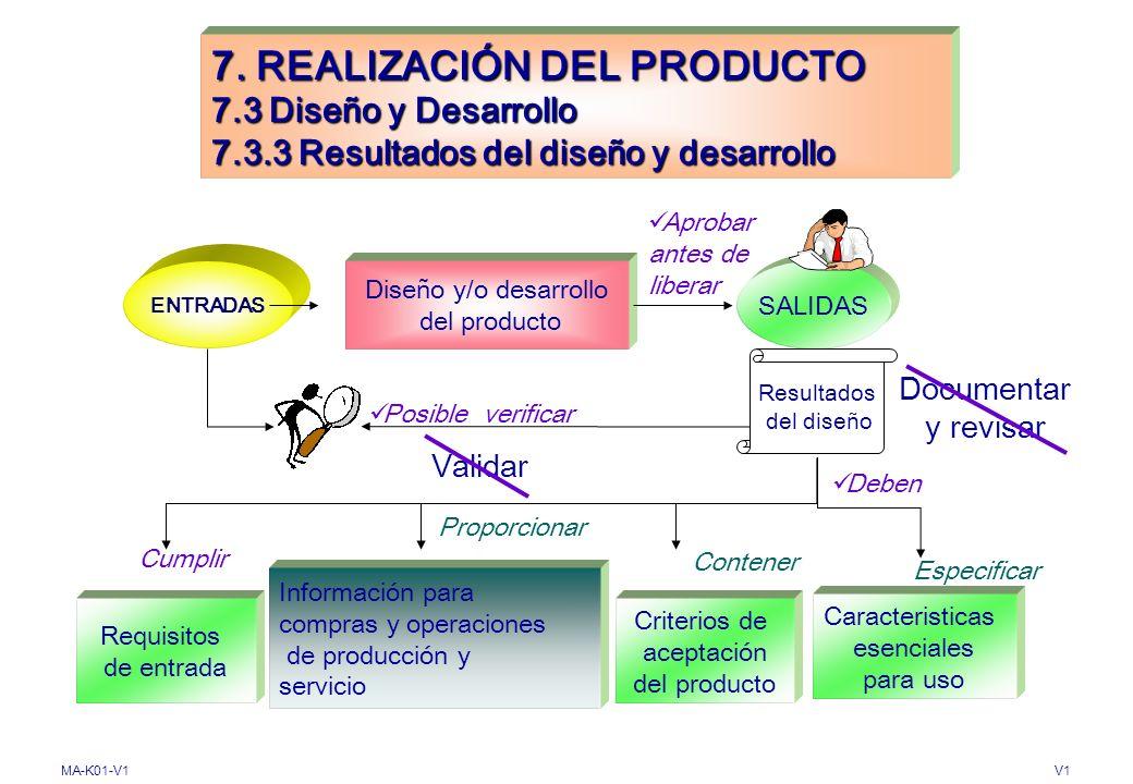 MA-K01-V1V1 7. REALIZACIÓN DEL PRODUCTO 7.3 Diseño y Desarrollo 7.3.2 Elementos de entrada de diseño y desarrollo Diseño y/o desarrollo del producto O