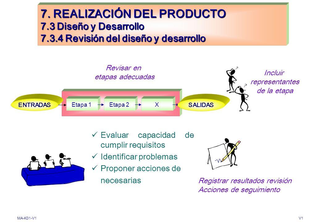 MA-K01-V1V1 SALIDAS ENTRADAS Diseño y/o desarrollo del producto Aprobar antes de liberar 7. REALIZACIÓN DEL PRODUCTO 7.3 Diseño y Desarrollo 7.3.3 Res