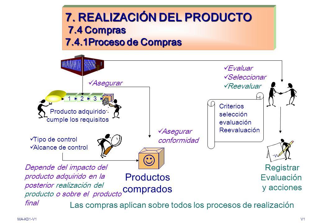 MA-K01-V1V1 7. REALIZACIÓN DEL PRODUCTO 7.3 Diseño y Desarrollo 7.3.7 Control de cambios del diseño y desarrollo Cambios Documentar Cambios del diseño