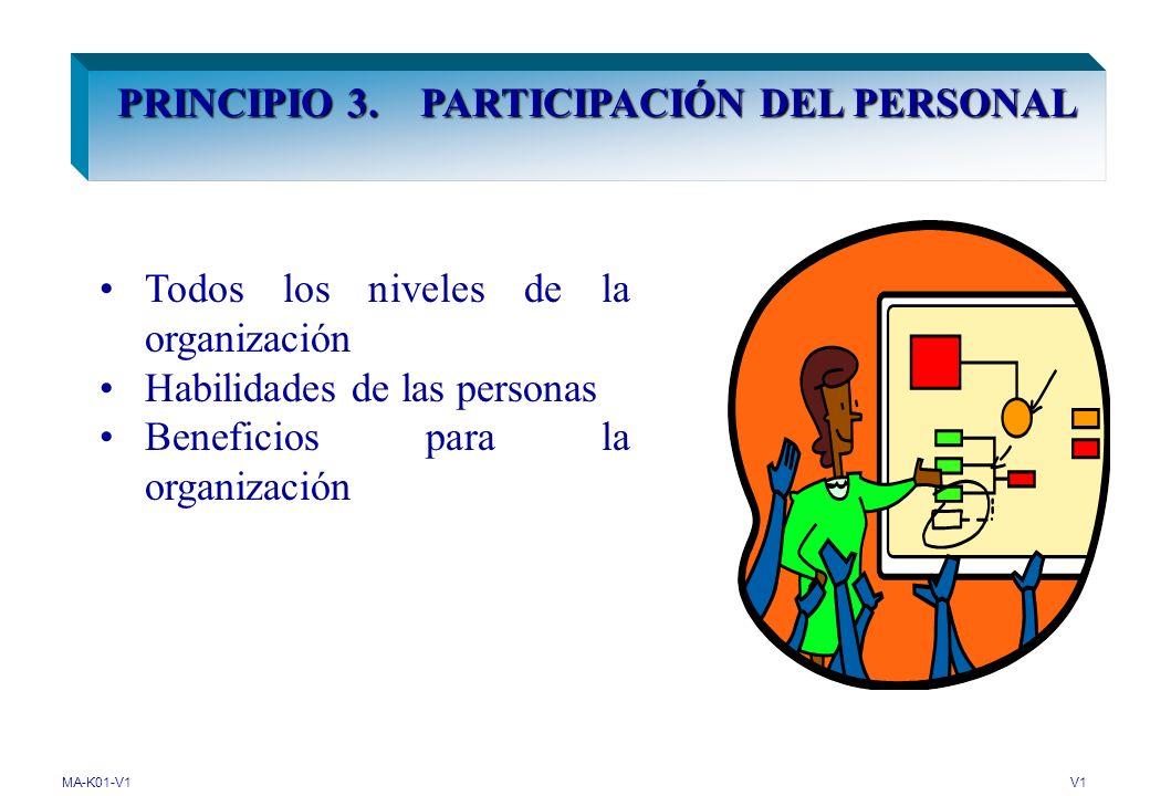 MA-K01-V1V1 PRINCIPIO 2. LIDERAZGO Unidad de propósito y dirección, ambiente interno y compromiso para el logro de los objetivos de la organización