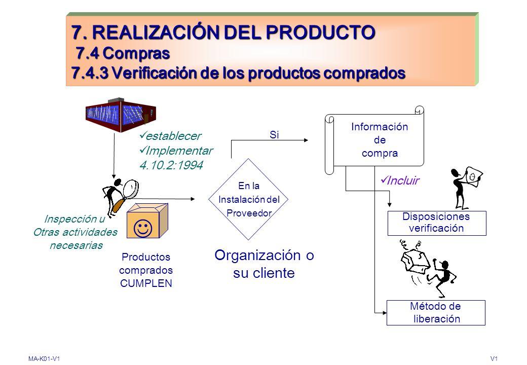MA-K01-V1V1 7. REALIZACIÓN DEL PRODUCTO 7.4 Compras 7.4.2 Información de Compras Documentos de compra Calificación de Personal Equipos Procedimientos
