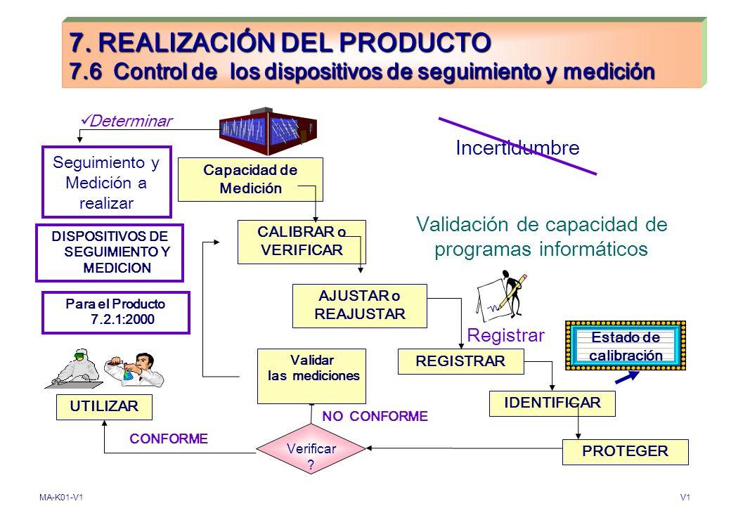 MA-K01-V1V1 7. REALIZACIÓN DEL PRODUCTO 7.5 Producción y prestación del servicio 7.5.5 Preservación del Producto (4.15:1994) Entrega y sitio previsto