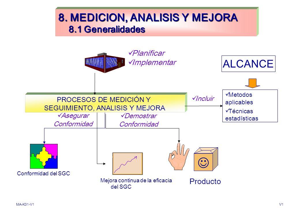 MA-K01-V1V1 7. REALIZACIÓN DEL PRODUCTO 7.6 Control de los dispositivos de seguimiento y medición CALIBRAR o VERIFICAR AJUSTAR o REAJUSTAR DISPOSITIVO