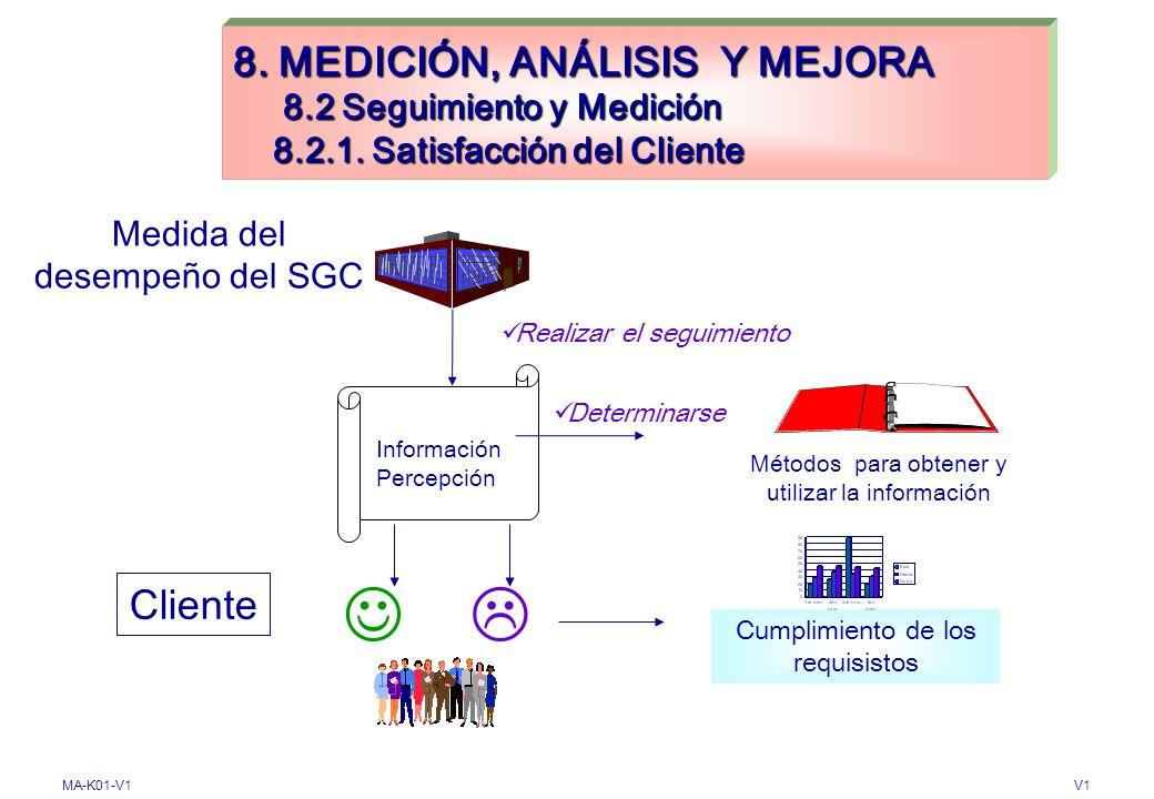 MA-K01-V1V1 8. MEDICION, ANALISIS Y MEJORA 8.1 Generalidades PROCESOS DE MEDICIÓN Y SEGUIMIENTO, ANALISIS Y MEJORA Planificar Implementar Incluir Meto
