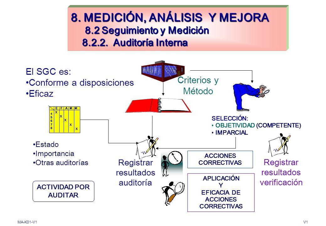 MA-K01-V1V1 8. MEDICIÓN, ANÁLISIS Y MEJORA 8.2 Seguimiento y Medición 8.2.1. Satisfacción del Cliente Realizar el seguimiento Información Percepción C