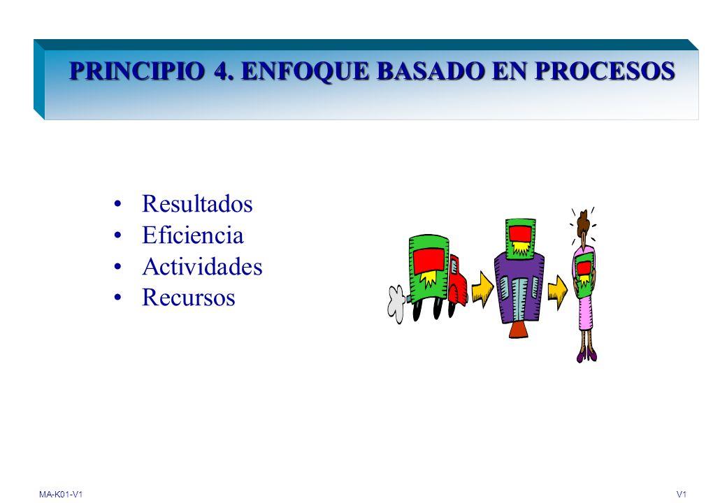 MA-K01-V1V1 PRINCIPIO 3. PARTICIPACIÓN DEL PERSONAL Todos los niveles de la organización Habilidades de las personas Beneficios para la organización