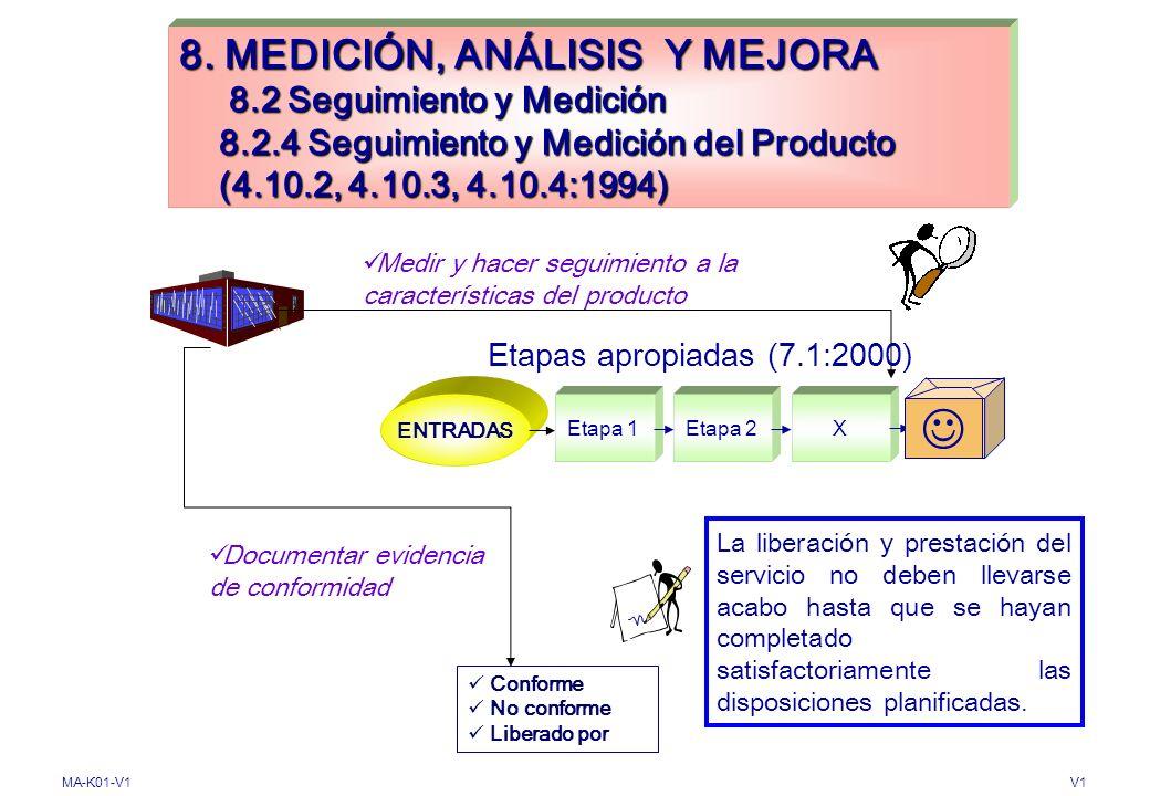 MA-K01-V1V1 8. MEDICION, ANALISIS Y MEJORA 8.2 Seguimiento y Medición 8.2.3 Seguimiento y Medición de los procesos Aplicar métodos Proceso 1Proceso 2X