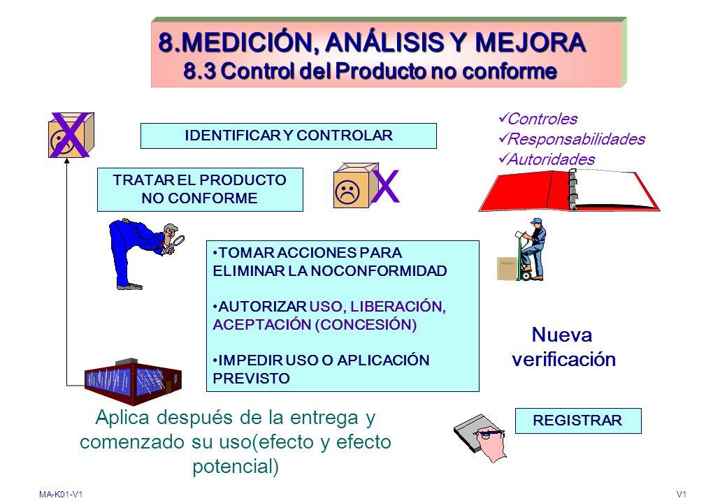 MA-K01-V1V1 8. MEDICIÓN, ANÁLISIS Y MEJORA 8.2 Seguimiento y Medición 8.2.4 Seguimiento y Medición del Producto (4.10.2, 4.10.3, 4.10.4:1994) Medir y