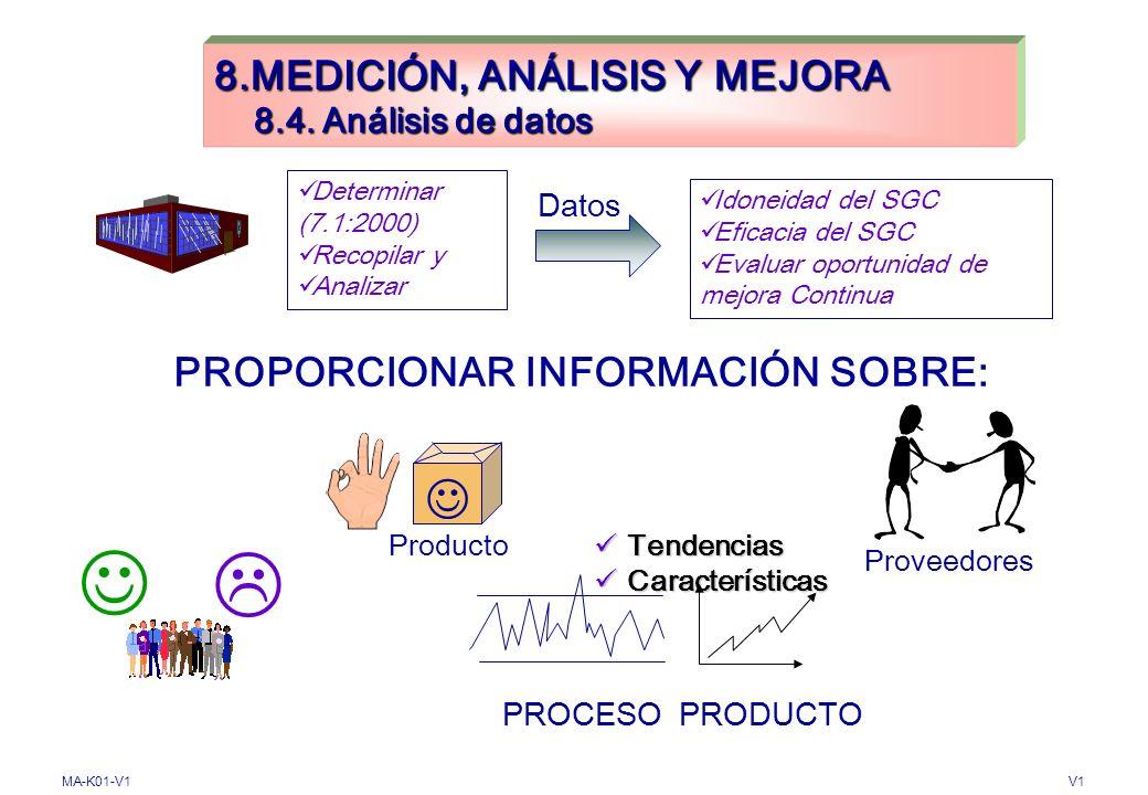 MA-K01-V1V1 8.MEDICIÓN, ANÁLISIS Y MEJORA 8.3 Control del Producto no conforme TOMAR ACCIONES PARA ELIMINAR LA NOCONFORMIDAD AUTORIZAR USO, LIBERACIÓN
