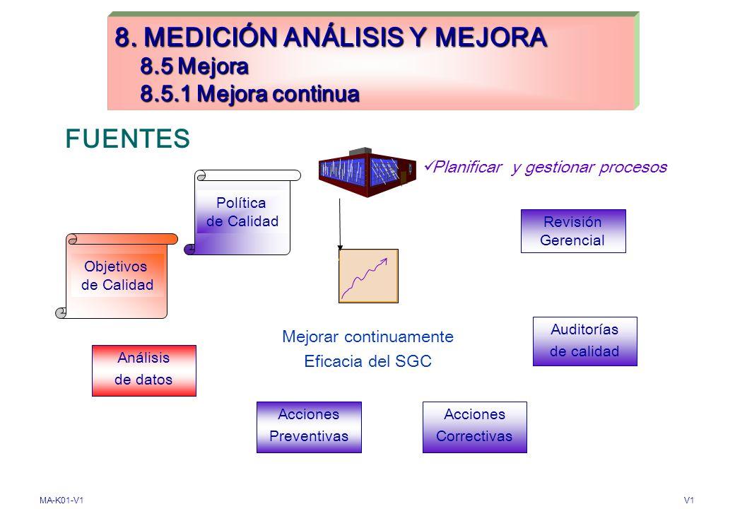 MA-K01-V1V1 8.MEDICIÓN, ANÁLISIS Y MEJORA 8.4. Análisis de datos Tendencias Tendencias Características Características Determinar (7.1:2000) Recopilar