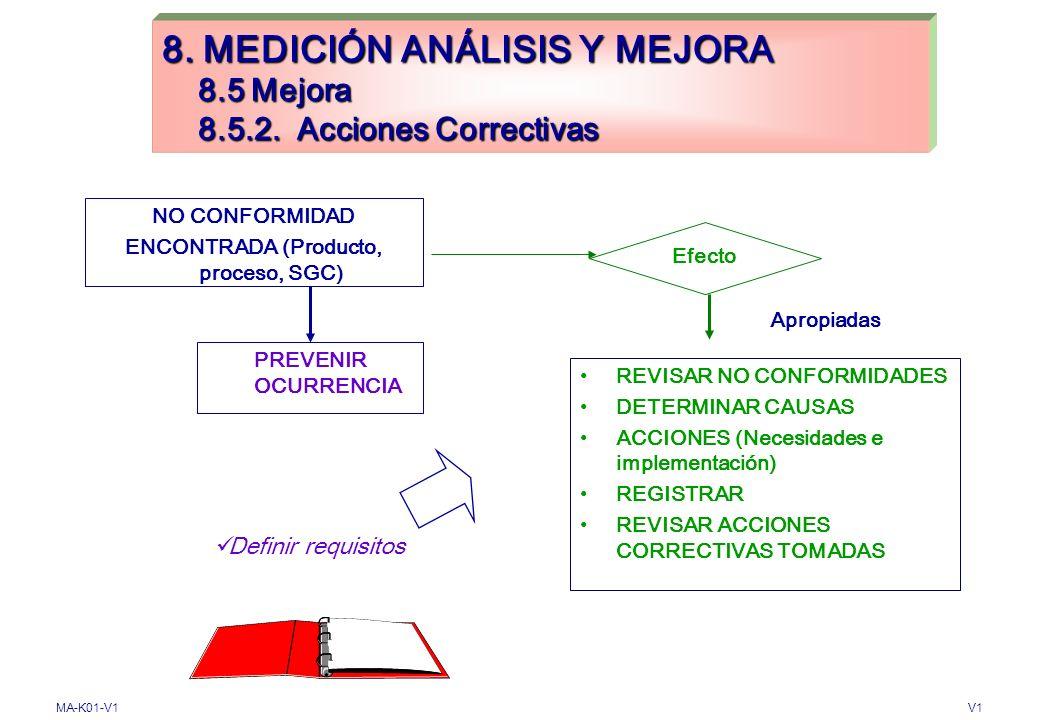 MA-K01-V1V1 8. MEDICIÓN ANÁLISIS Y MEJORA 8.5 Mejora 8.5.1 Mejora continua Acciones Preventivas Acciones Correctivas Auditorías de calidad Revisión Ge