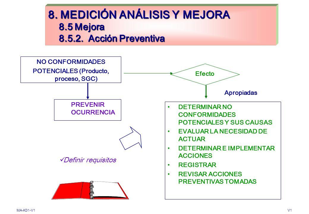 MA-K01-V1V1 Efecto REVISAR NO CONFORMIDADES DETERMINAR CAUSAS ACCIONES (Necesidades e implementación) REGISTRAR REVISAR ACCIONES CORRECTIVAS TOMADAS N