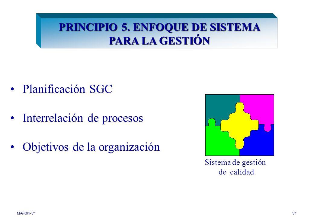 MA-K01-V1V1 4.SISTEMA DE GESTIÓN DE CALIDAD 4.2.1 Generalidades Procedimientos 4.2.
