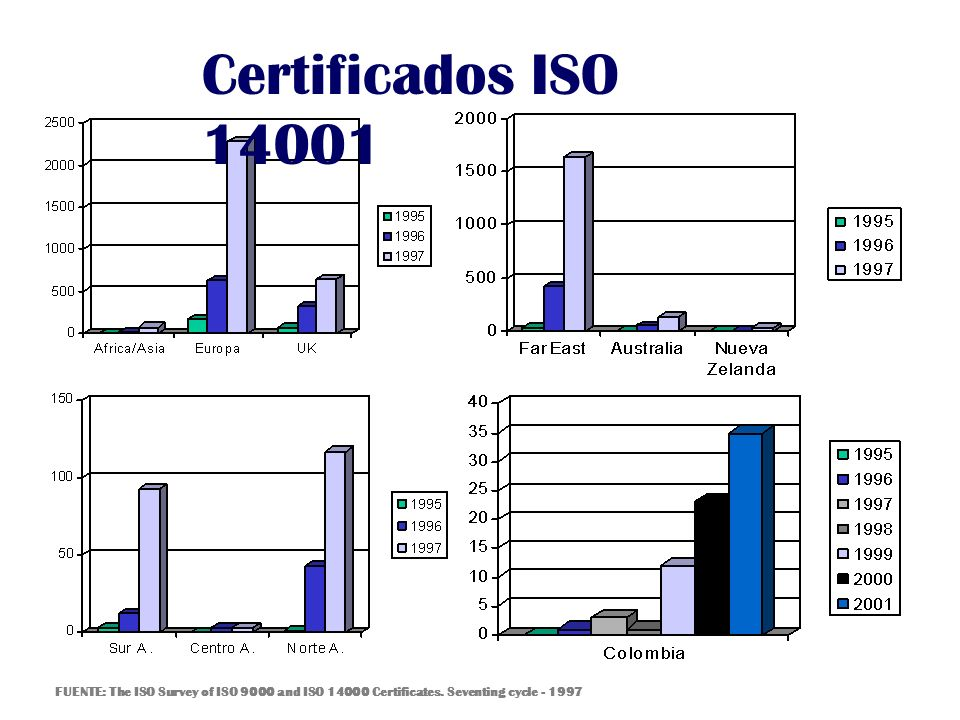 Certificados ISO 14001 FUENTE: The ISO Survey of ISO 9000 and ISO 14000 Certificates. Seventing cycle - 1997