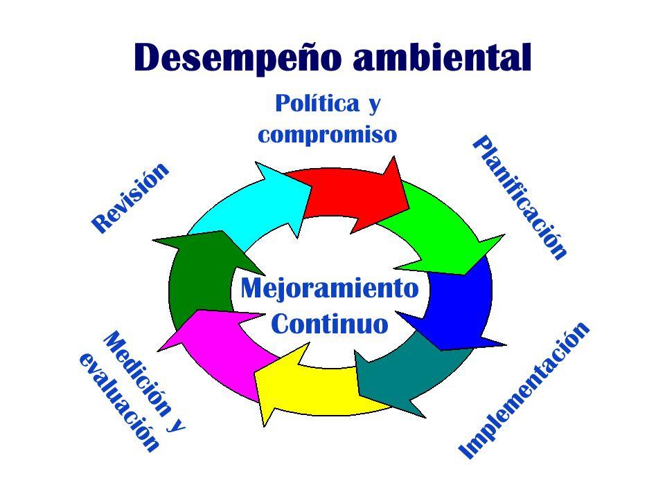 La Organización y el Medio Ambiente Empleados Comunidad Autoridad ambiental Organización Contratista
