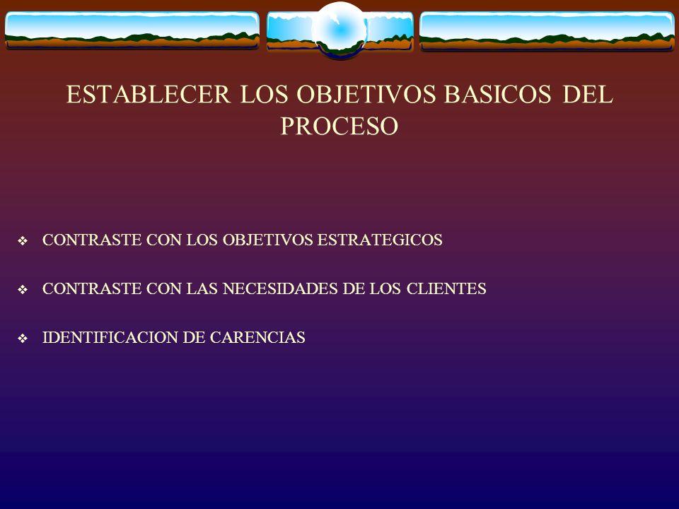 ESTABLECER LOS OBJETIVOS BASICOS DEL PROCESO CONTRASTE CON LOS OBJETIVOS ESTRATEGICOS CONTRASTE CON LAS NECESIDADES DE LOS CLIENTES IDENTIFICACION DE