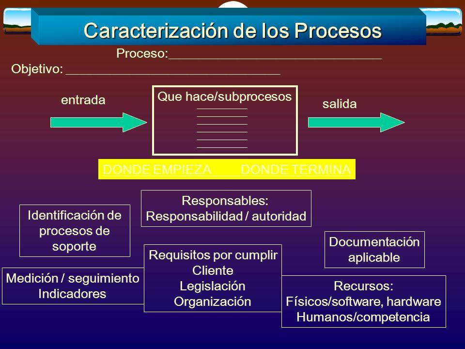 Caracterización de los Procesos Objetivo: _________________________________ Proceso:_________________________________ Que hace/subprocesos entrada sal