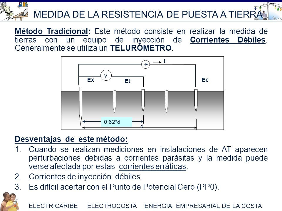 ELECTRICARIBE ELECTROCOSTA ENERGIA EMPRESARIAL DE LA COSTA MEDIDA DE LA RESISTENCIA DE PUESTA A TIERRA Método Tradicional: Este método consiste en rea