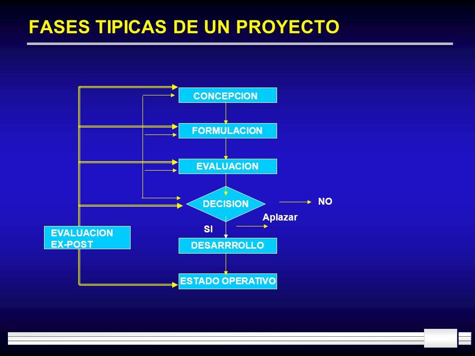 DECISION FASES TIPICAS DE UN PROYECTO CONCEPCION FORMULACION EVALUACION DESARRROLLO ESTADO OPERATIVO NO Aplazar EVALUACION EX-POST SI
