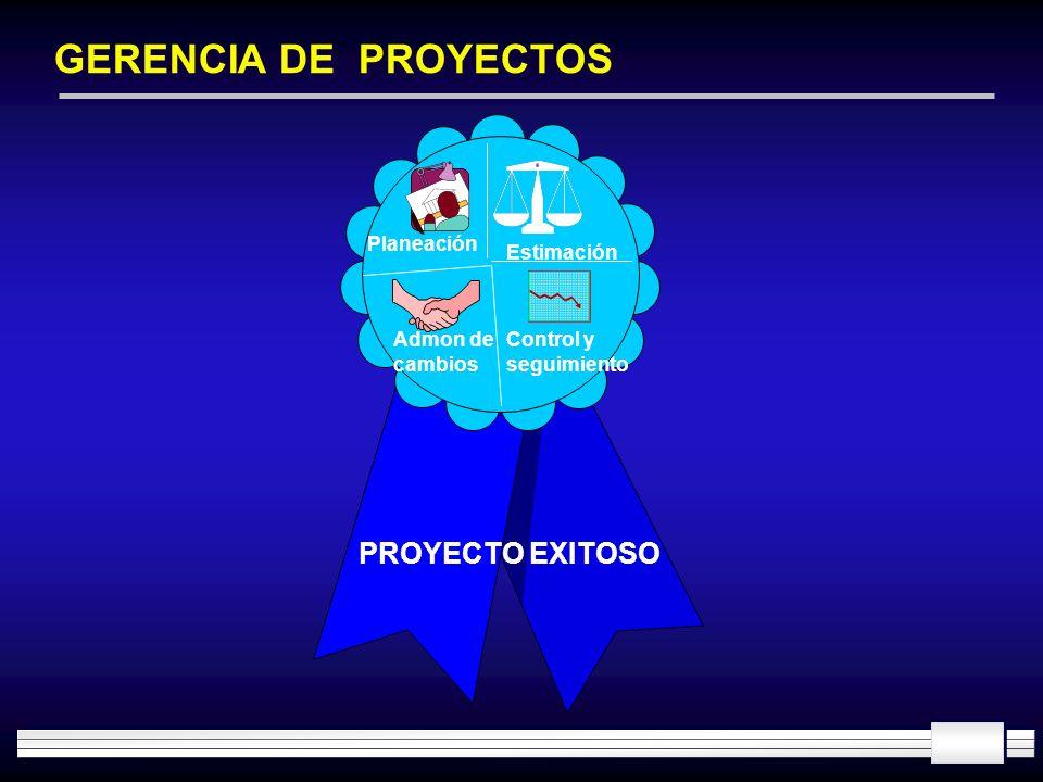 GERENCIA DE PROYECTOS PROYECTO EXITOSO Admon de cambios Estimación Control y seguimiento Planeación