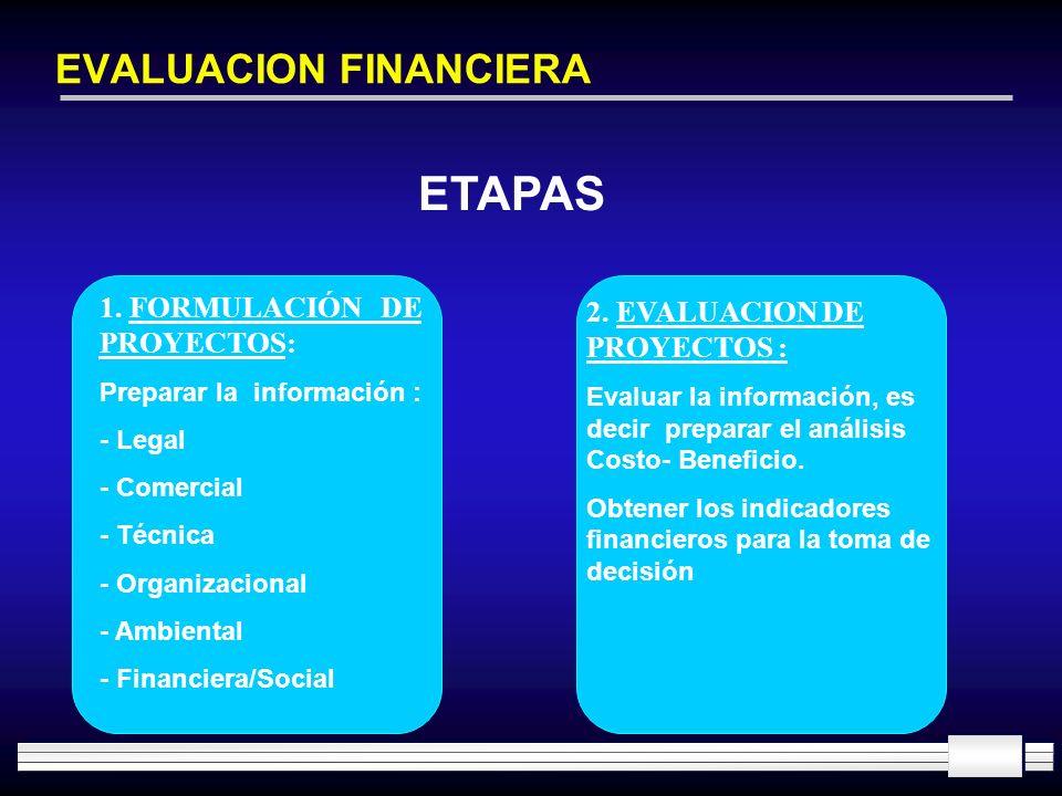 EVALUACION FINANCIERA ETAPAS 1. FORMULACIÓN DE PROYECTOS: Preparar la información : - Legal - Comercial - Técnica - Organizacional - Ambiental - Finan