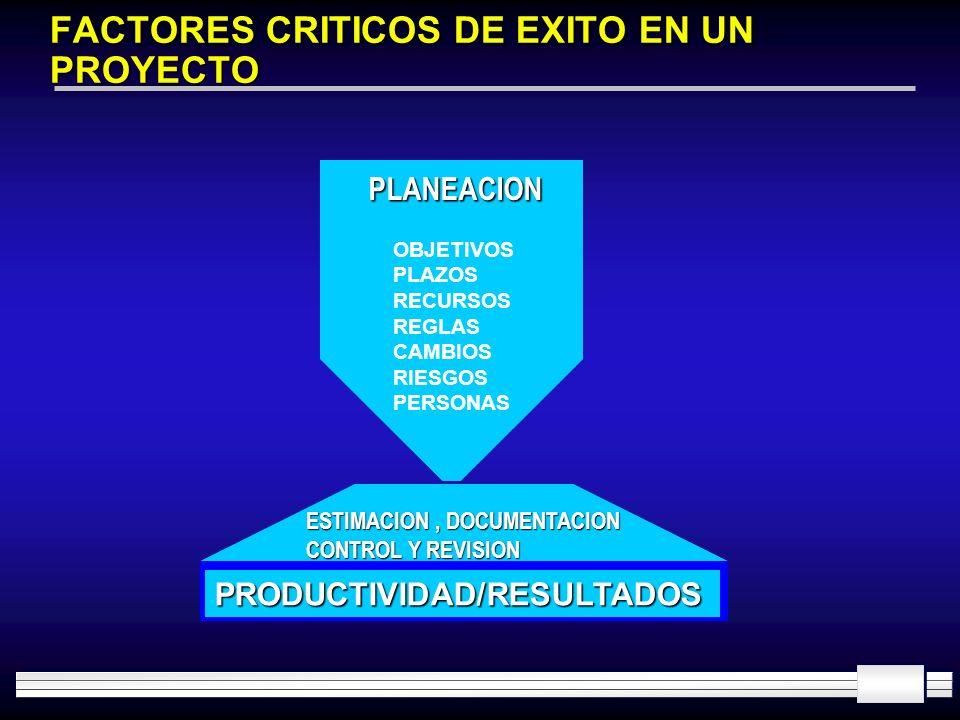 FACTORES CRITICOS DE EXITO EN UN PROYECTO PRODUCTIVIDAD/RESULTADOS OBJETIVOS PLAZOS RECURSOS REGLAS CAMBIOS RIESGOS PERSONAS ESTIMACION, DOCUMENTACION