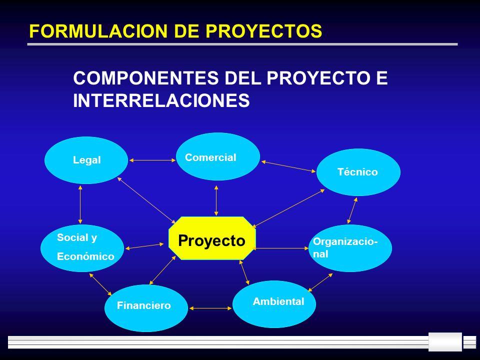 FORMULACION DE PROYECTOS COMPONENTES DEL PROYECTO E INTERRELACIONES Legal Comercial Técnico Proyecto Social y Económico Financiero Ambiental Organizac