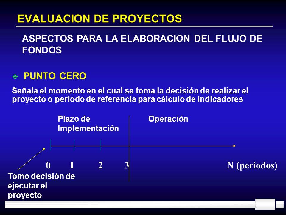 EVALUACION DE PROYECTOS ASPECTOS PARA LA ELABORACION DEL FLUJO DE FONDOS 0123N (periodos) Plazo de Implementación Operación PUNTO CERO Señala el momen