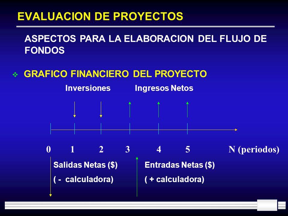 EVALUACION DE PROYECTOS ASPECTOS PARA LA ELABORACION DEL FLUJO DE FONDOS 0123N (periodos) Inversiones GRAFICO FINANCIERO DEL PROYECTO 45 Ingresos Neto