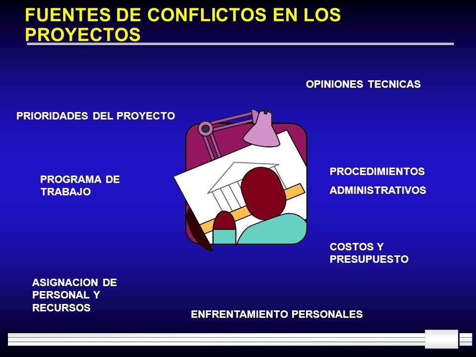FUENTES DE CONFLICTOS EN LOS PROYECTOS PRIORIDADES DEL PROYECTO OPINIONES TECNICAS PROCEDIMIENTOS ADMINISTRATIVOS COSTOS Y PRESUPUESTO ENFRENTAMIENTO