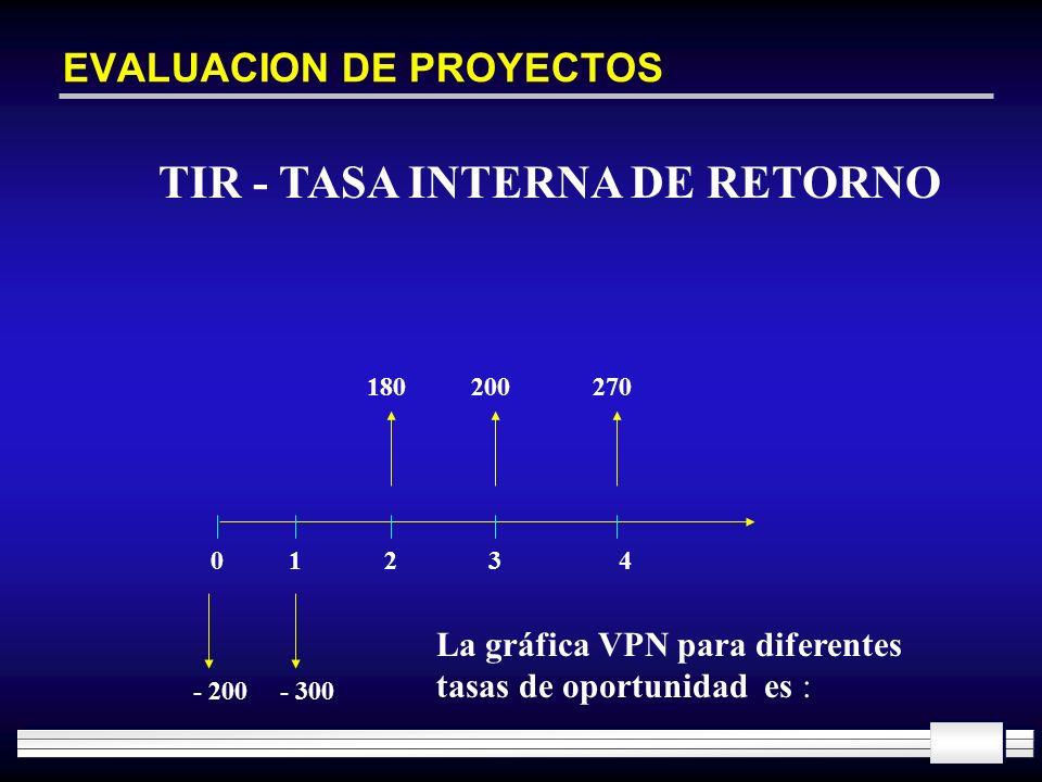 EVALUACION DE PROYECTOS TIR - TASA INTERNA DE RETORNO 01234 - 200- 300 180200270 La gráfica VPN para diferentes tasas de oportunidad es :