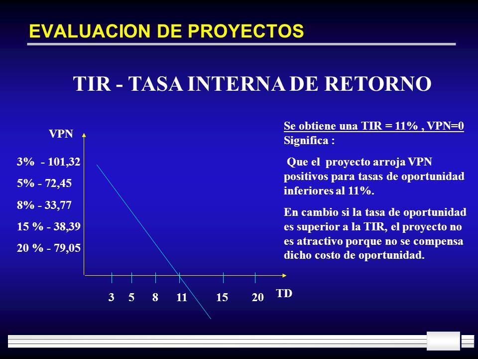 EVALUACION DE PROYECTOS TIR - TASA INTERNA DE RETORNO VPN TD 3% - 101,32 5% - 72,45 8% - 33,77 15 % - 38,39 20 % - 79,05 358111520 Se obtiene una TIR