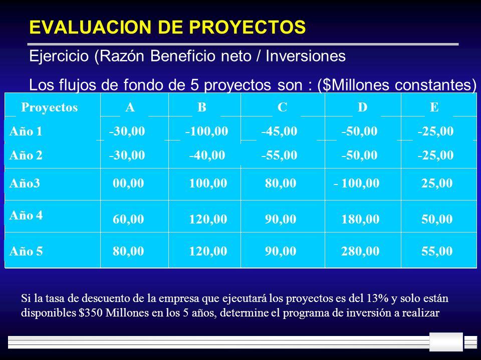 EVALUACION DE PROYECTOS ProyectosABCDE Año 1 Año 2 Año3 Año 4 Año 5 -30,00 00,00 60,00 80,00 -100,00 -40,00 100,00 120,00 -45,00 -55,00 80,00 90,00 -5