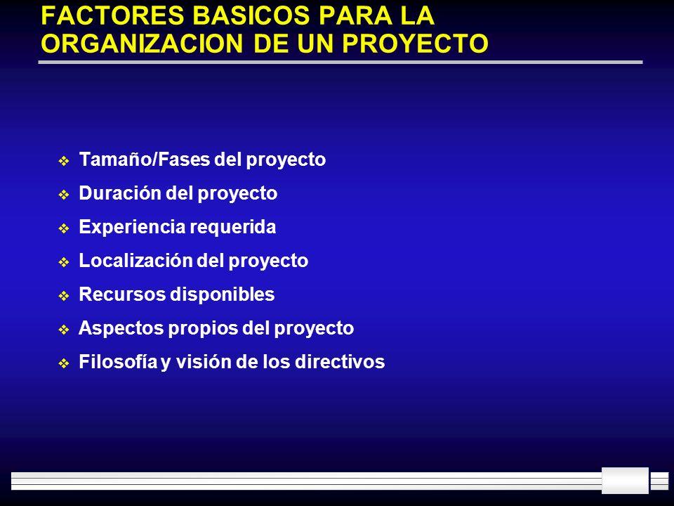 FACTORES BASICOS PARA LA ORGANIZACION DE UN PROYECTO Tamaño/Fases del proyecto Duración del proyecto Experiencia requerida Localización del proyecto R