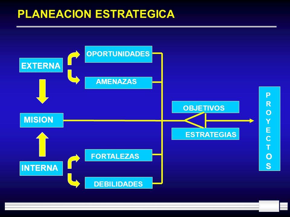 PLANEACION ESTRATEGICA MISION EXTERNA INTERNA OPORTUNIDADES AMENAZAS FORTALEZAS DEBILIDADES OBJETIVOS ESTRATEGIAS PROYECTOS PROYECTOS