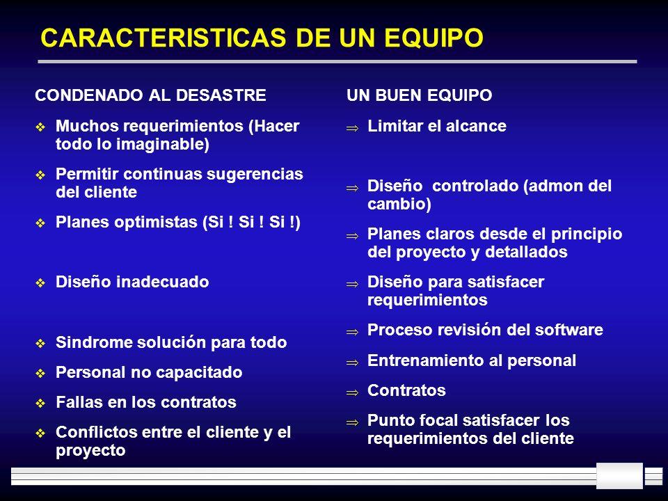 CARACTERISTICAS DE UN EQUIPO CONDENADO AL DESASTRE Muchos requerimientos (Hacer todo lo imaginable) Permitir continuas sugerencias del cliente Planes
