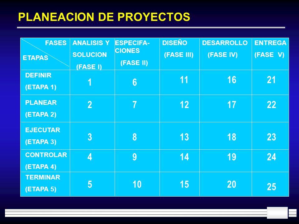 PLANEACION DE PROYECTOS ETAPAS DEFINIR (ETAPA 1) PLANEAR (ETAPA 2) EJECUTAR (ETAPA 3) CONTROLAR (ETAPA 4) TERMINAR (ETAPA 5) FASESANALISIS Y SOLUCION