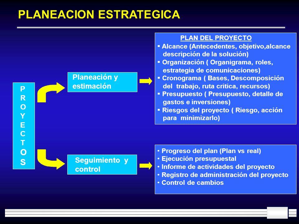 PLANEACION ESTRATEGICA Planeación y estimación PLAN DEL PROYECTO Alcance (Antecedentes, objetivo,alcance descripción de la solución) Organización ( Or