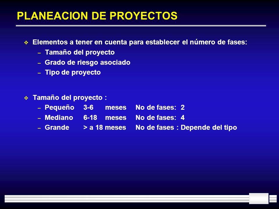 PLANEACION DE PROYECTOS Elementos a tener en cuenta para establecer el número de fases: – Tamaño del proyecto – Grado de riesgo asociado – Tipo de pro