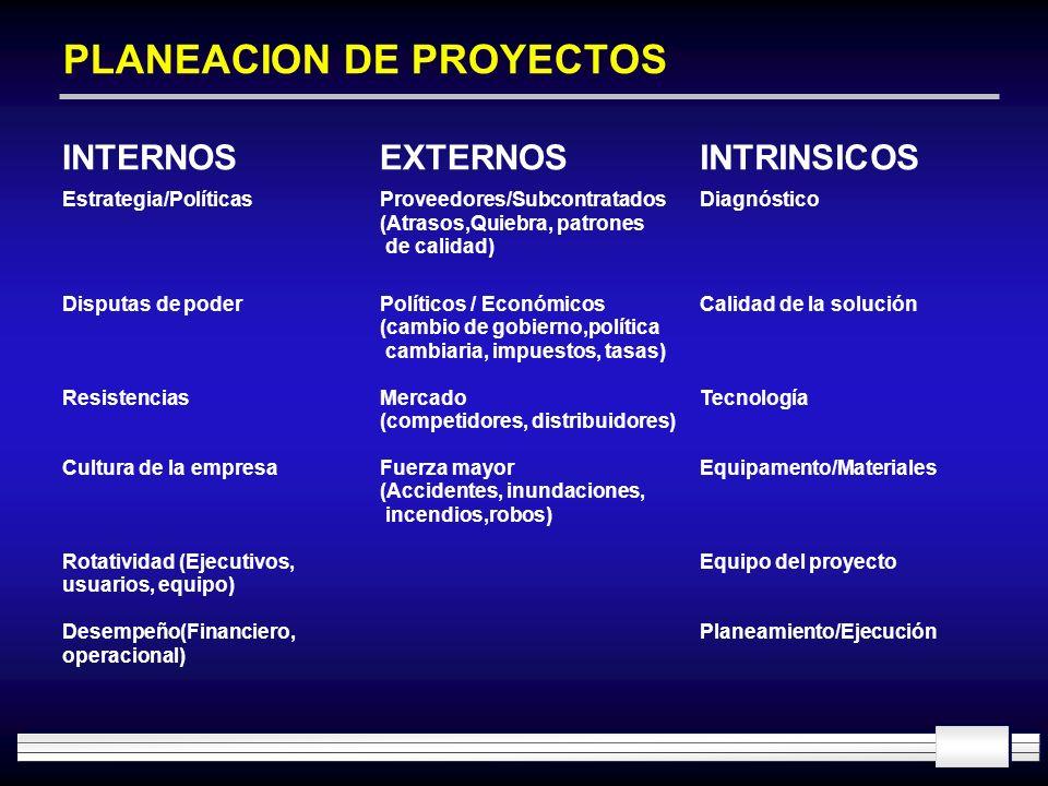 PLANEACION DE PROYECTOS INTERNOSEXTERNOSINTRINSICOS Estrategia/PolíticasProveedores/Subcontratados (Atrasos,Quiebra, patrones de calidad) Diagnóstico