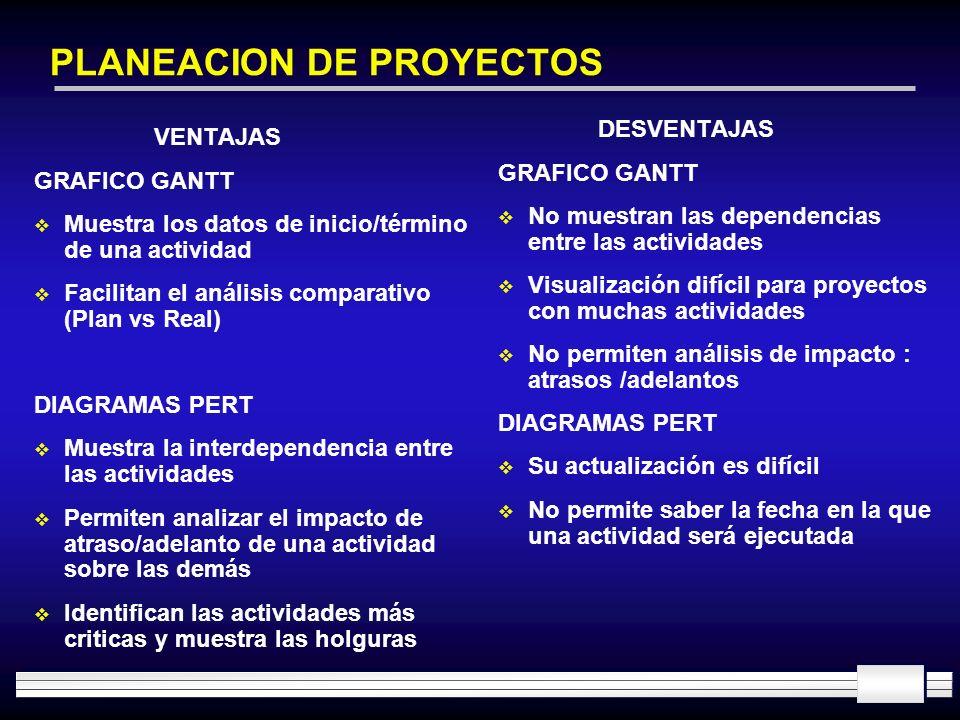 PLANEACION DE PROYECTOS VENTAJAS GRAFICO GANTT Muestra los datos de inicio/término de una actividad Facilitan el análisis comparativo (Plan vs Real) D