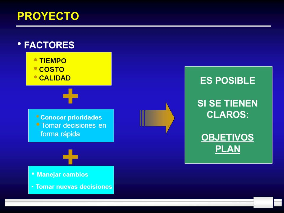 PROYECTO FACTORES TIEMPO COSTO CALIDAD + + ES POSIBLE SI SE TIENEN CLAROS: OBJETIVOS PLAN Conocer prioridades Tomar decisiones en forma rápida Manejar