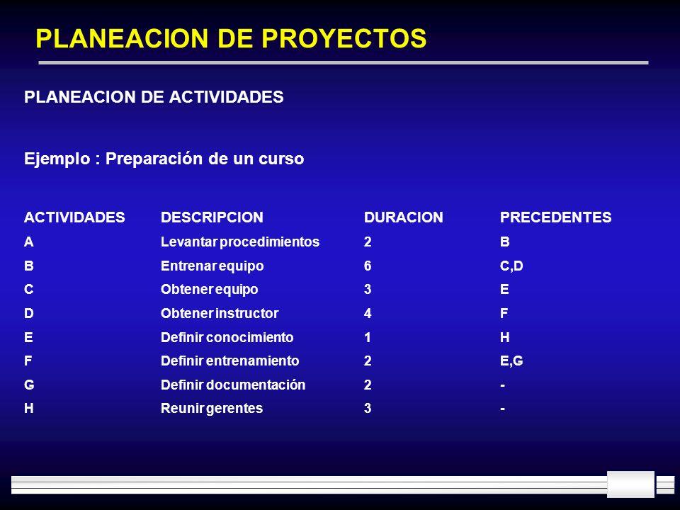 PLANEACION DE PROYECTOS PLANEACION DE ACTIVIDADES Ejemplo : Preparación de un curso ACTIVIDADESDESCRIPCIONDURACIONPRECEDENTES ALevantar procedimientos