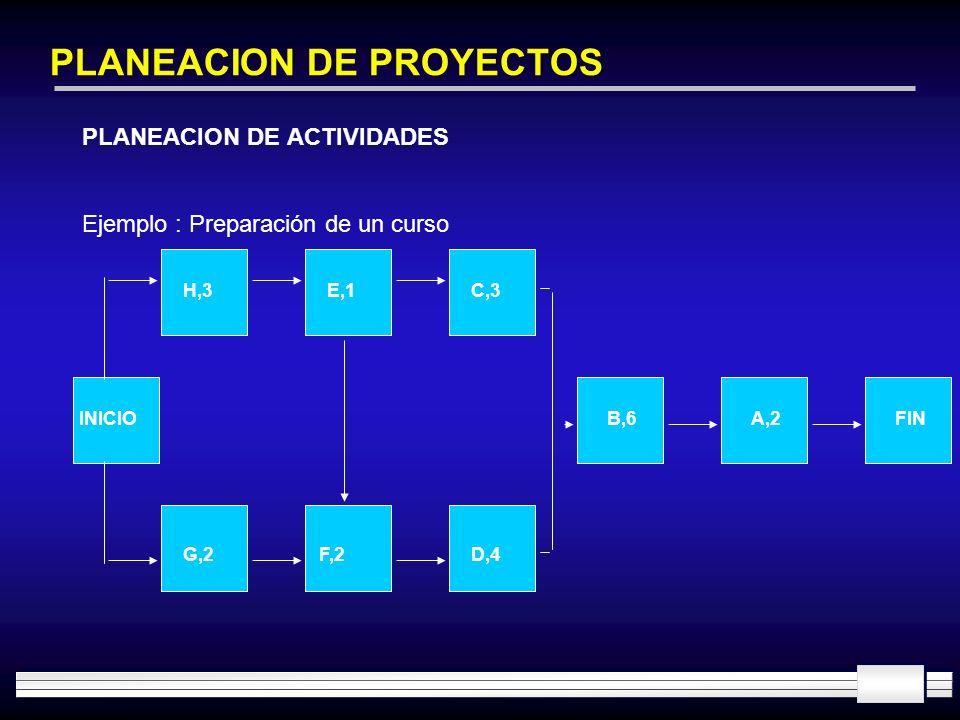 PLANEACION DE PROYECTOS PLANEACION DE ACTIVIDADES Ejemplo : Preparación de un curso INICIO H,3E,1C,3 G,2F,2D,4 B,6A,2FIN