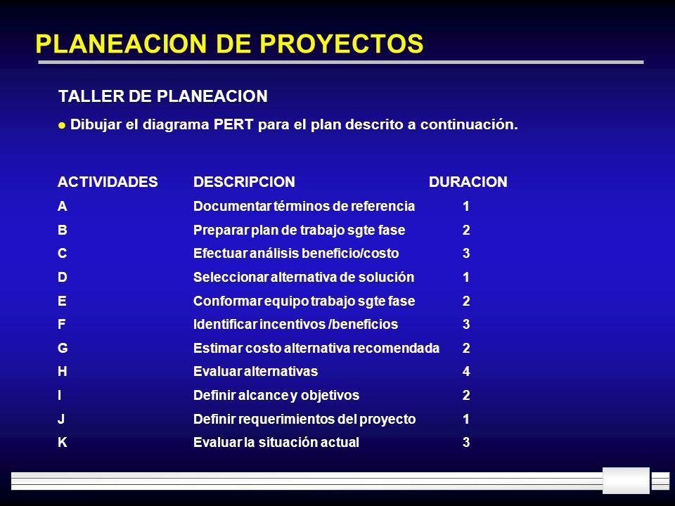 PLANEACION DE PROYECTOS TALLER DE PLANEACION l Dibujar el diagrama PERT para el plan descrito a continuación. ACTIVIDADESDESCRIPCIONDURACION ADocument