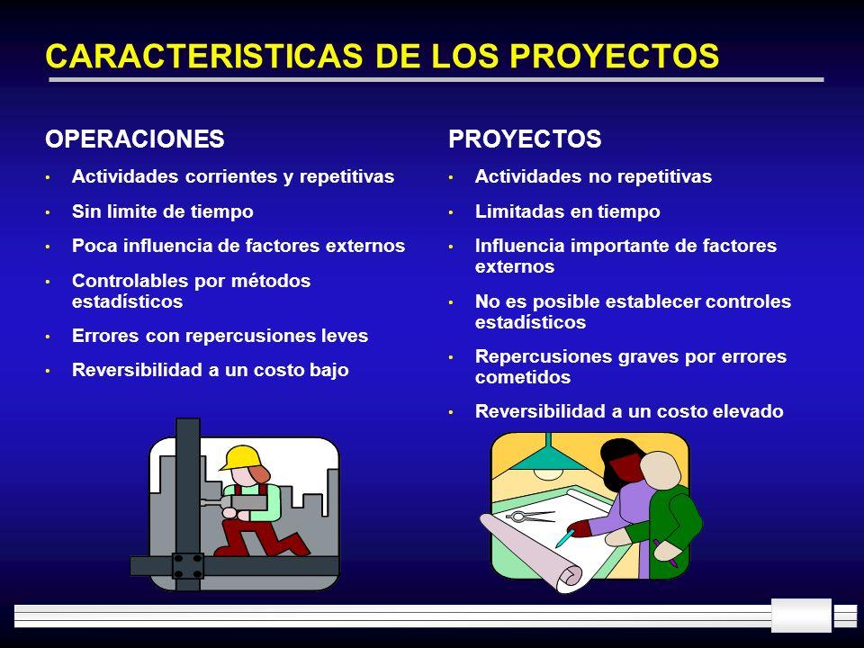 CARACTERISTICAS DE LOS PROYECTOS OPERACIONES Actividades corrientes y repetitivas Sin limite de tiempo Poca influencia de factores externos Controlabl